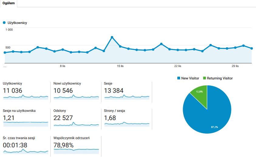 współpraca z blogiem statystyki