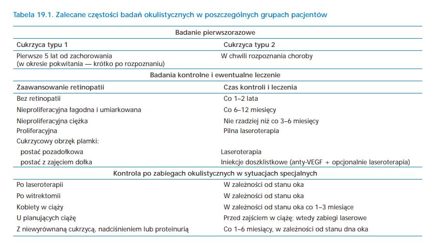 częstość badań wzroku u diabetyków