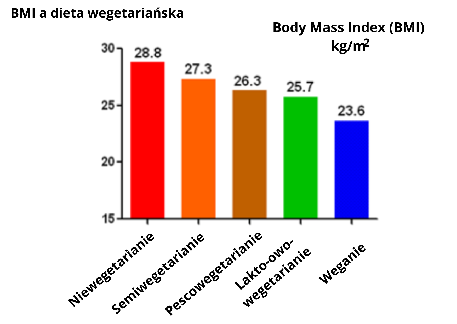wykres dieta wegetariańska a bmi